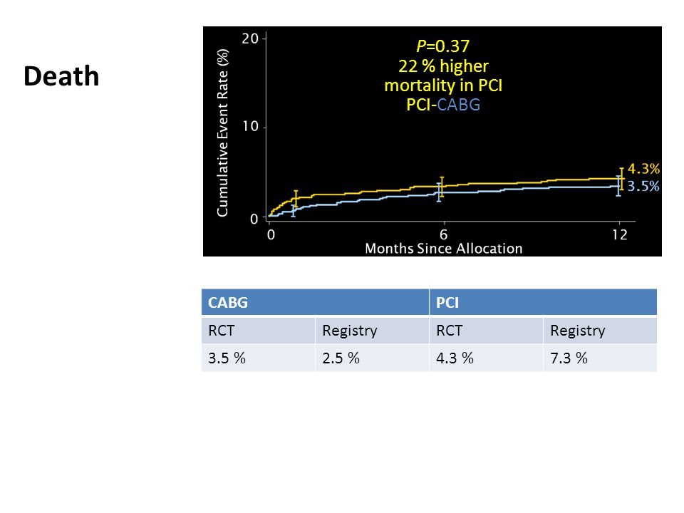 22 % higher mortality in PCI