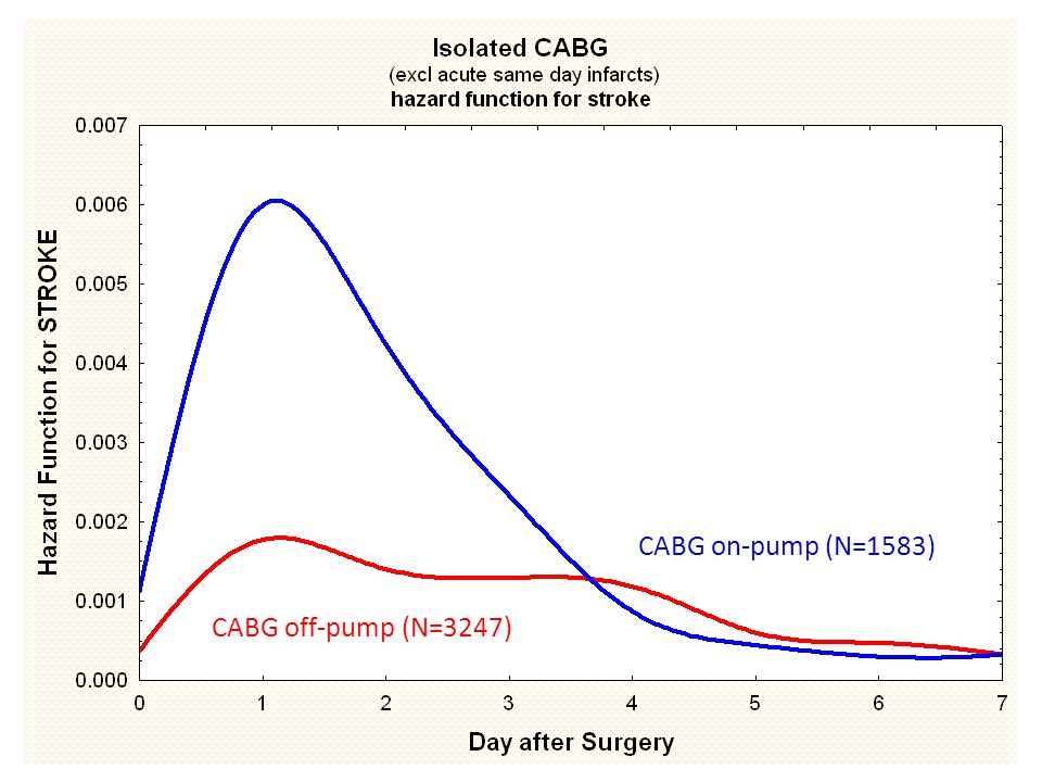 CABG on-pump (N=1583) CABG off-pump (N=3247)