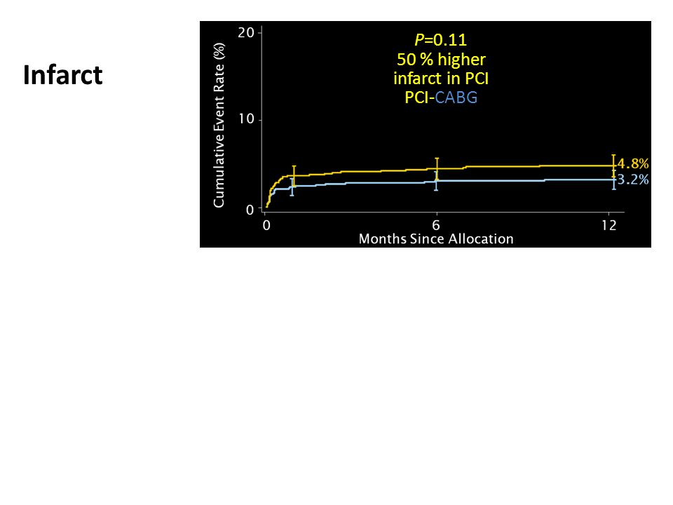 P= % higher infarct in PCI PCI-CABG Infarct