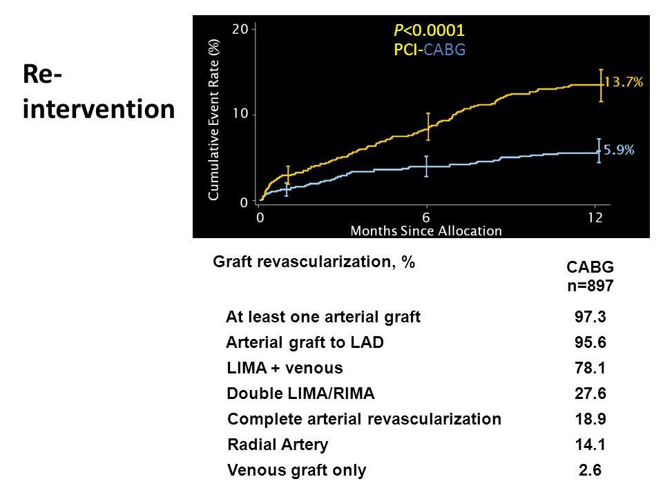 Re- intervention P<0.0001 PCI-CABG Graft revascularization, %