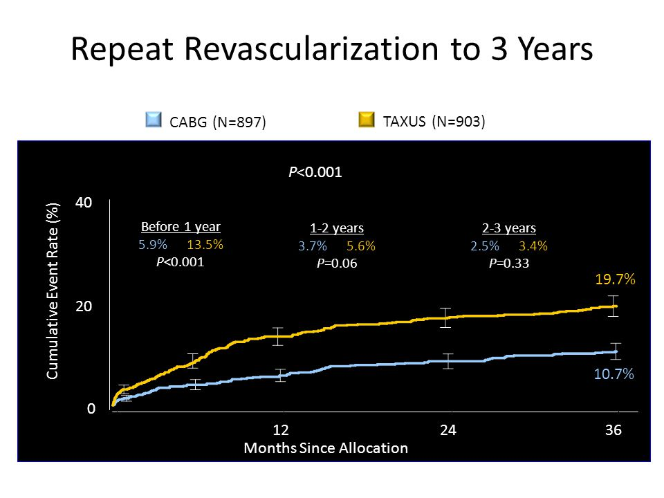 Repeat Revascularization to 3 Years
