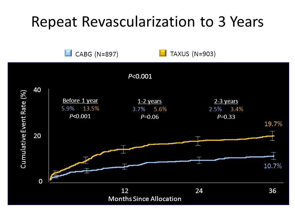 Repeat Revascularization to 3 Years