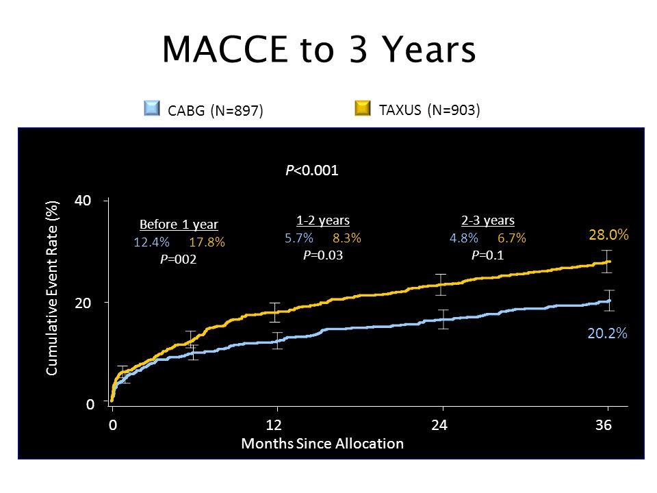 MACCE to 3 Years TAXUS (N=903) CABG (N=897) P<0.001 20 40 28.0%