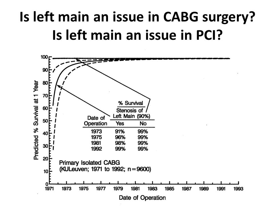Is left main an issue in CABG surgery Is left main an issue in PCI