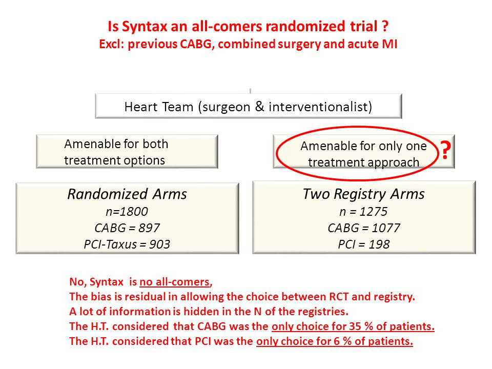Is Syntax an all-comers randomized trial