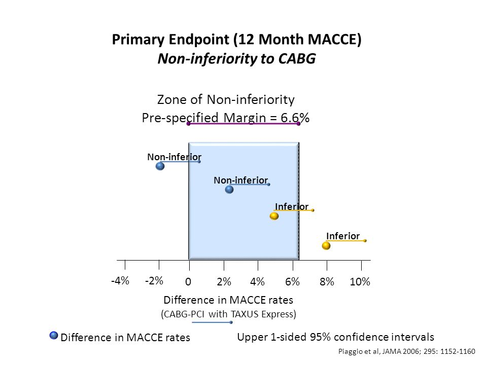 Primary Endpoint (12 Month MACCE) Non-inferiority to CABG