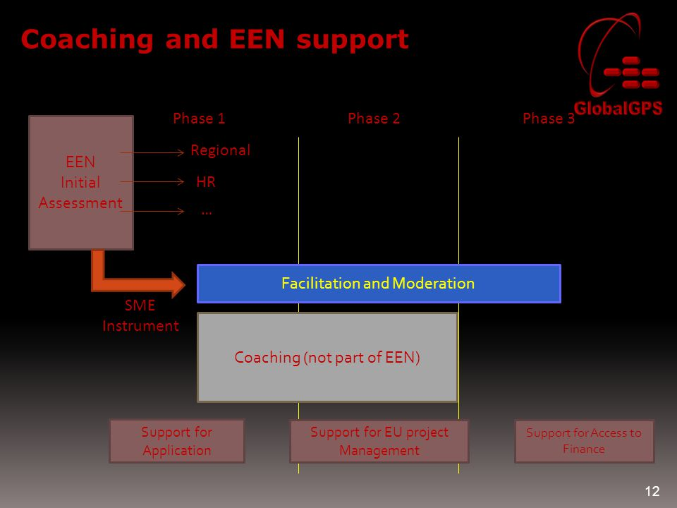 Coaching and EEN support