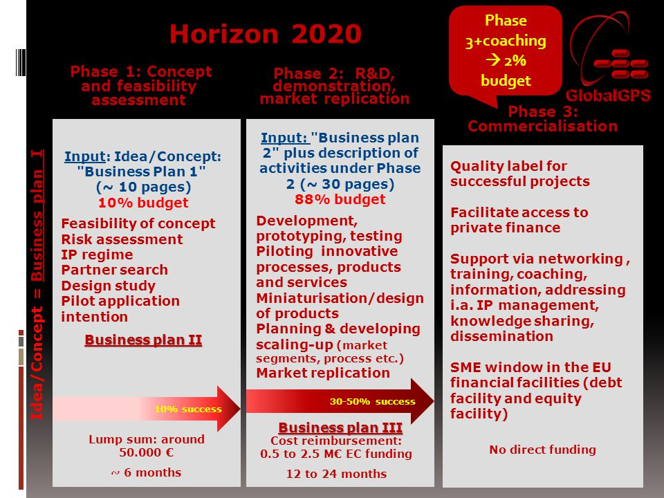 Horizon 2020 Phase 3+coaching  2% budget
