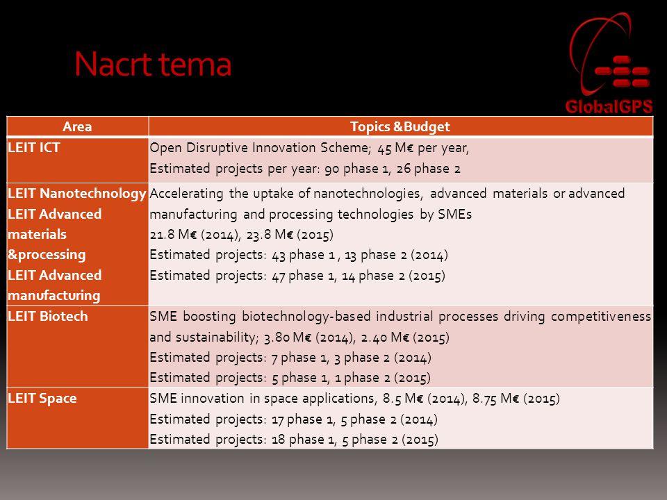Nacrt tema Area Topics &Budget LEIT ICT