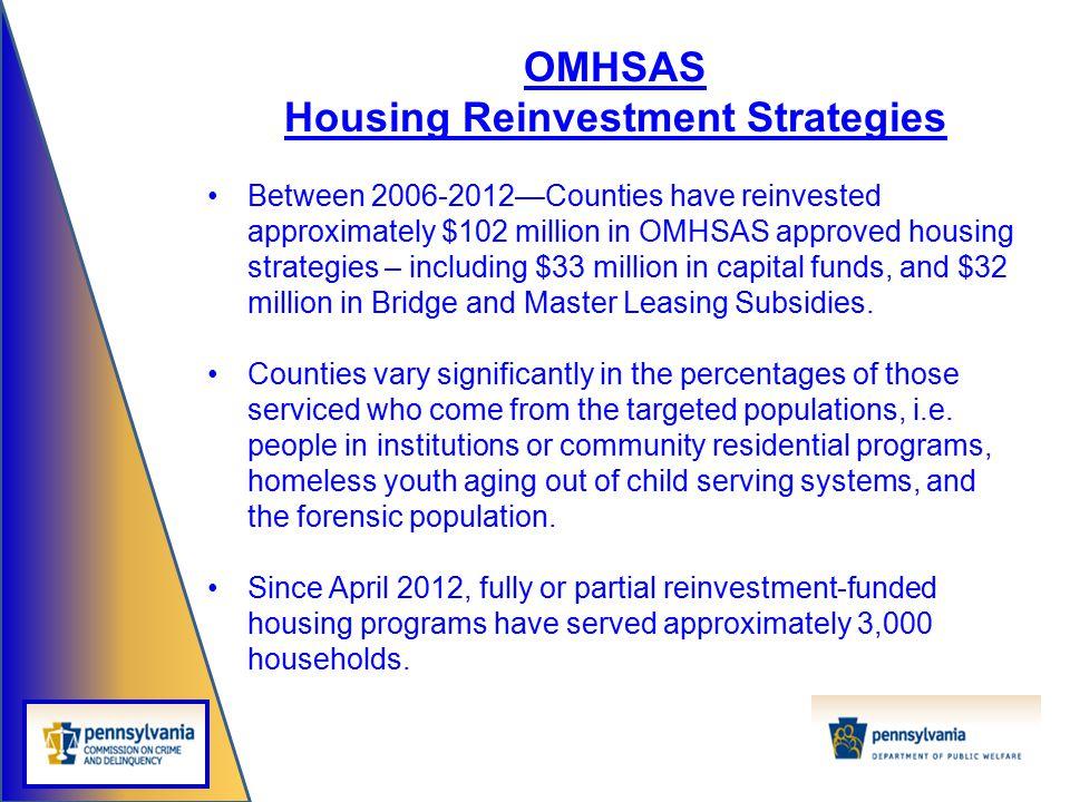 Housing Reinvestment Strategies