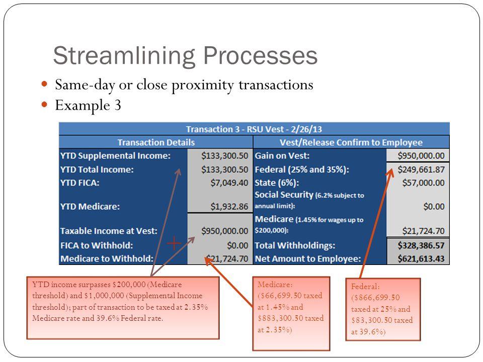 Streamlining Processes