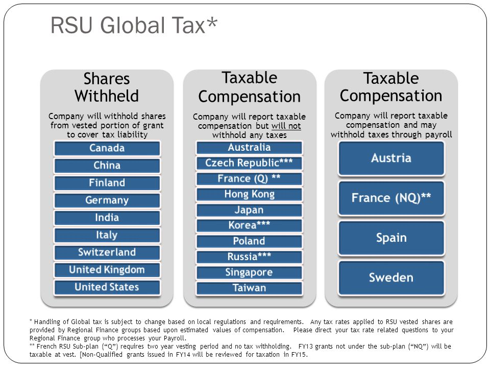 RSU Global Tax* Taxable Compensation Shares Withheld Austria