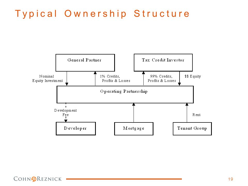 Typical Ownership Structure
