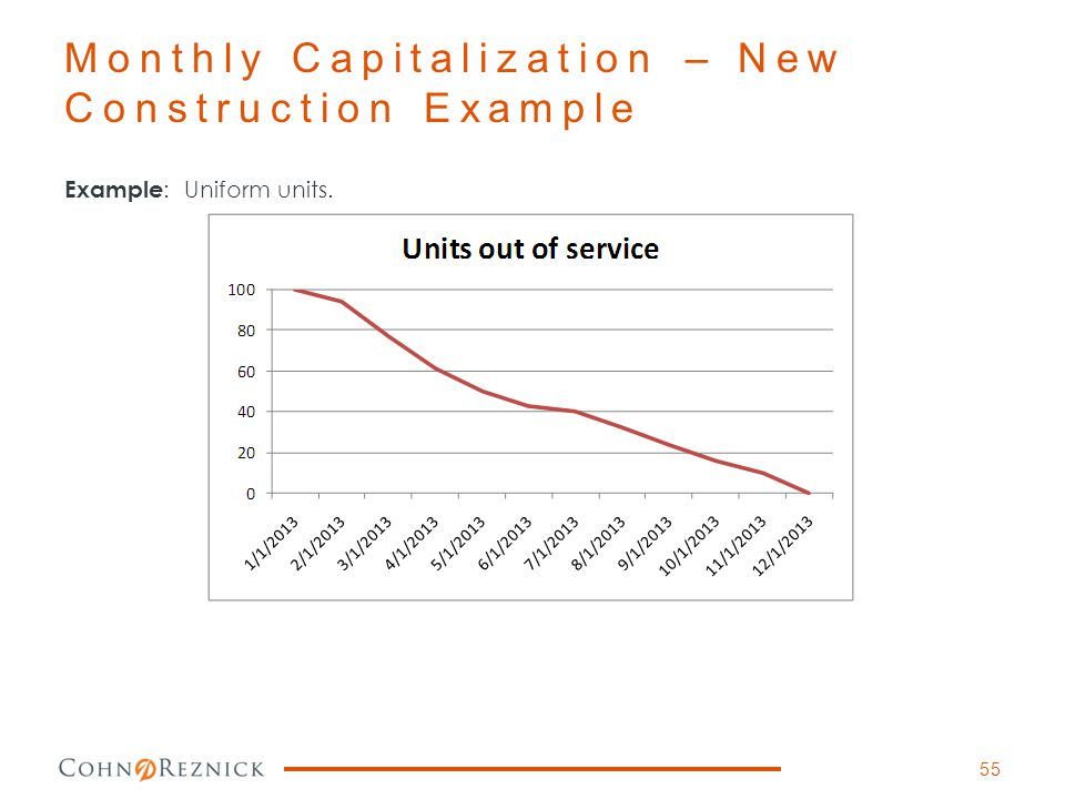 Monthly Capitalization – New Construction Example