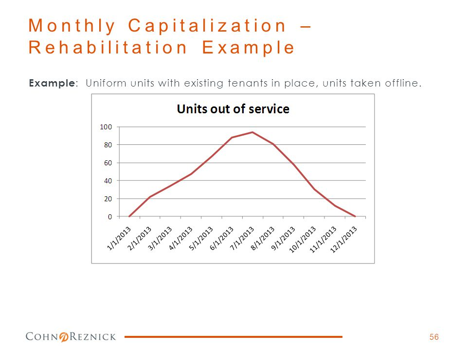 Monthly Capitalization – Rehabilitation Example