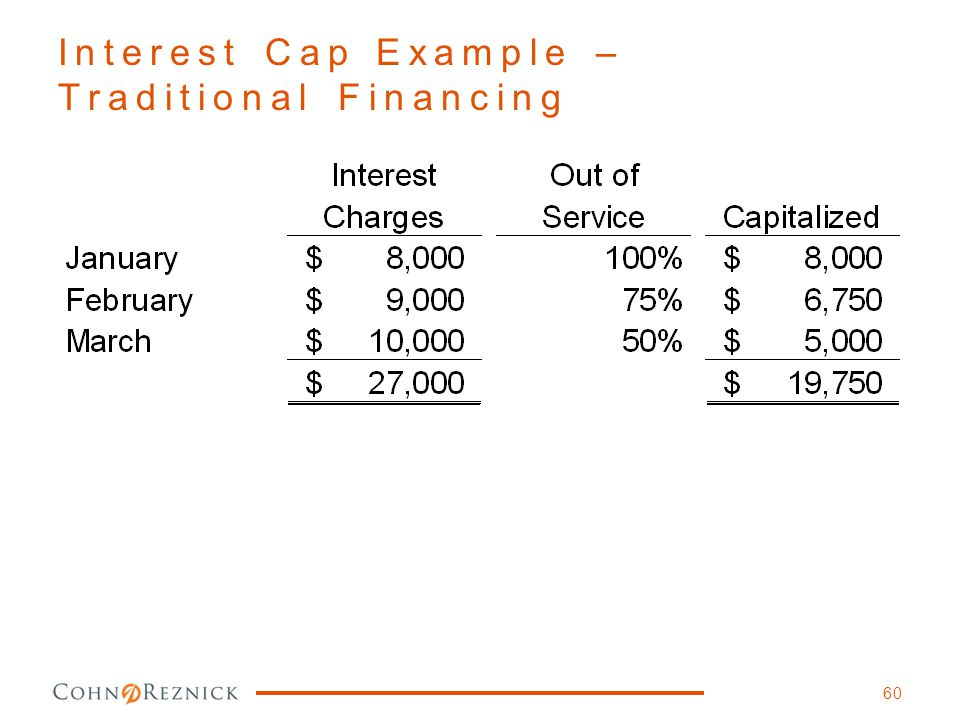 Interest Cap Example – Traditional Financing