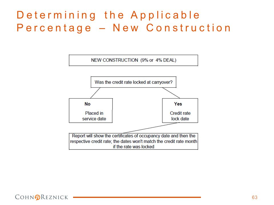 Determining the Applicable Percentage – New Construction