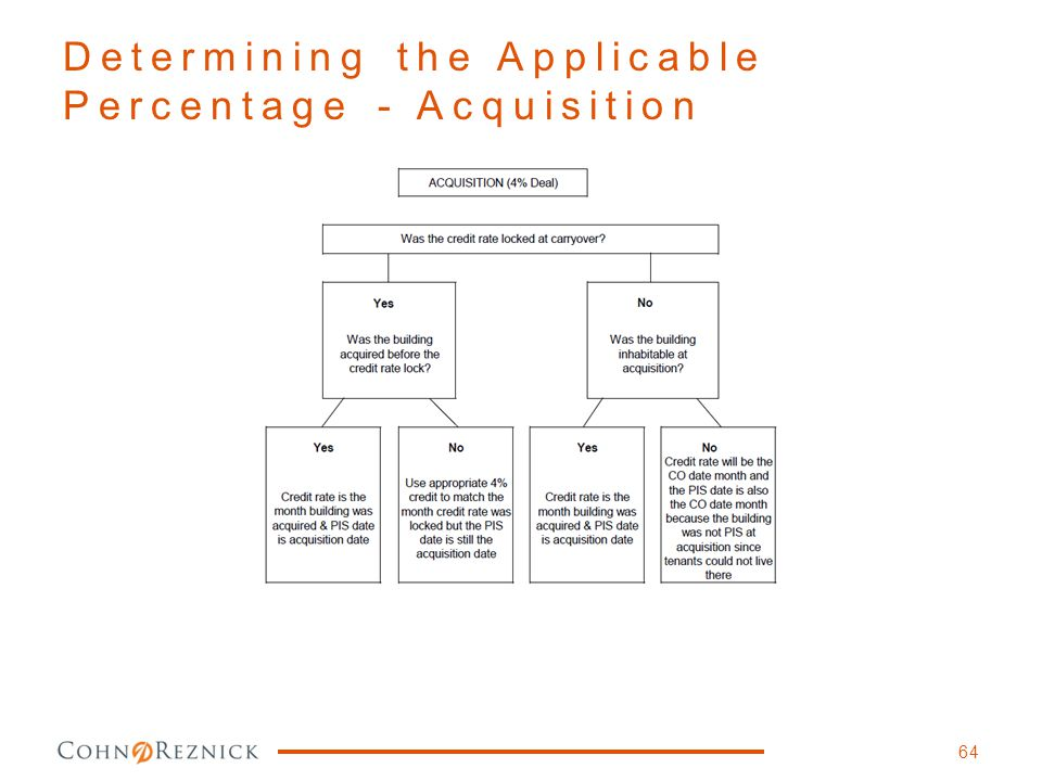 Determining the Applicable Percentage - Acquisition