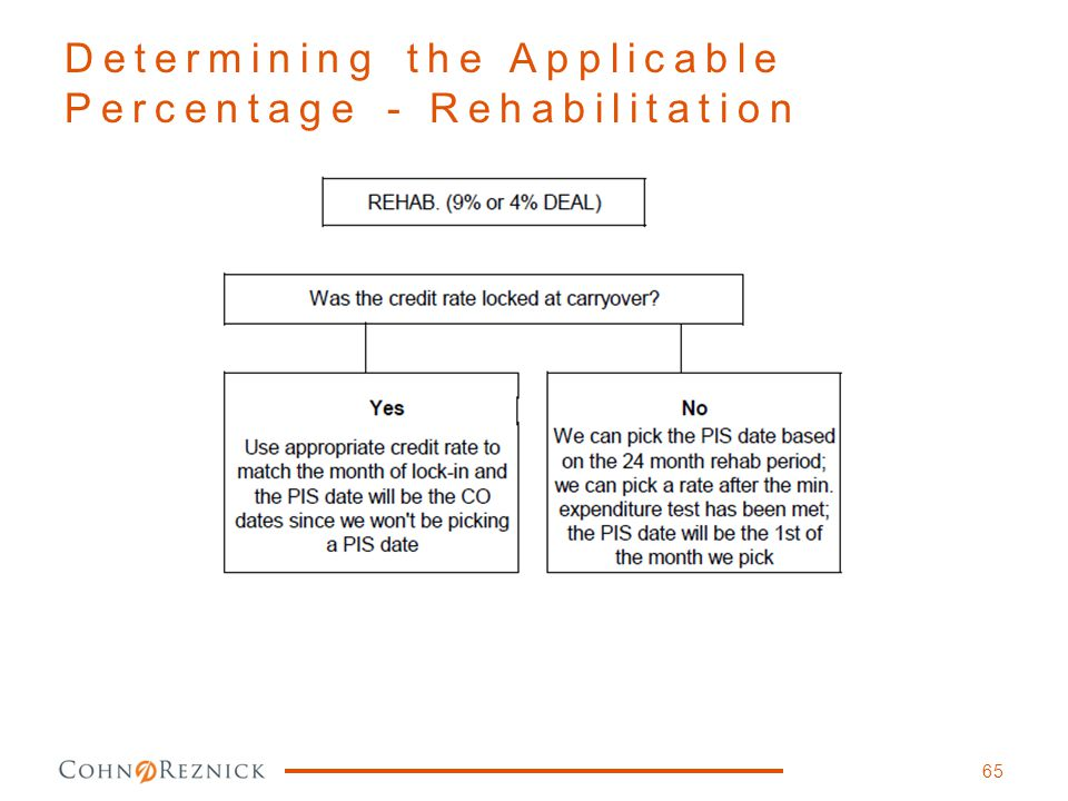 Determining the Applicable Percentage - Rehabilitation
