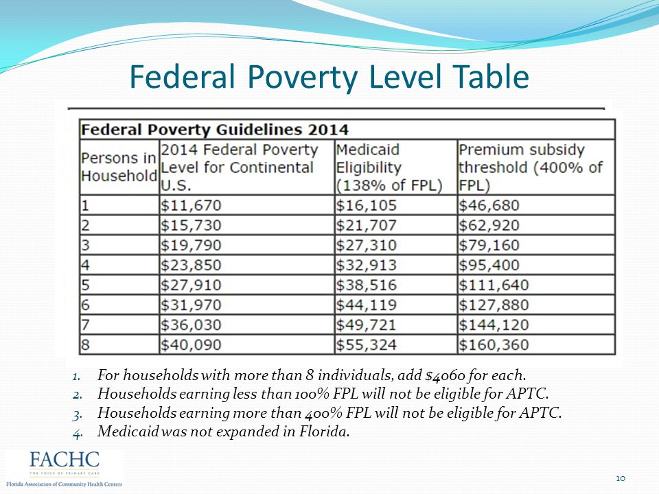 Federal Poverty Level Table