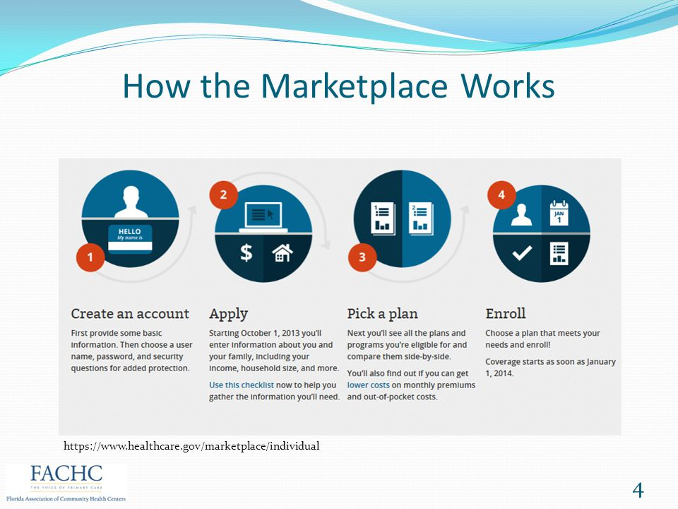 How the Marketplace Works