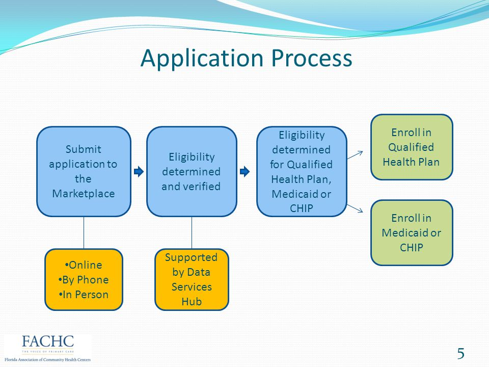 Application Process Enroll in Qualified Health Plan