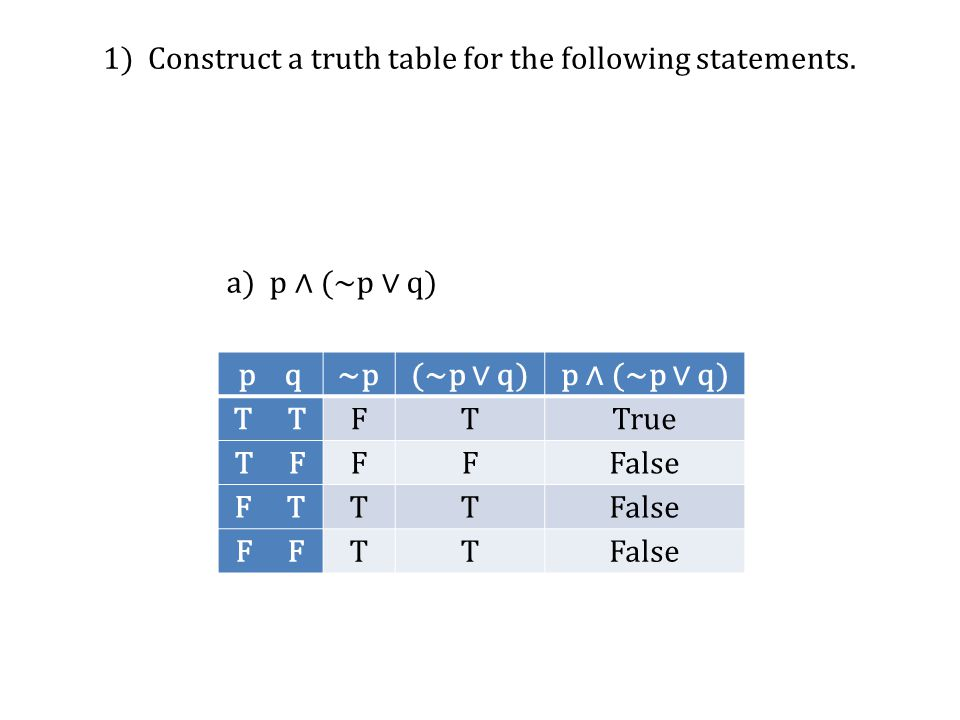 1) Construct a truth table for the following statements.