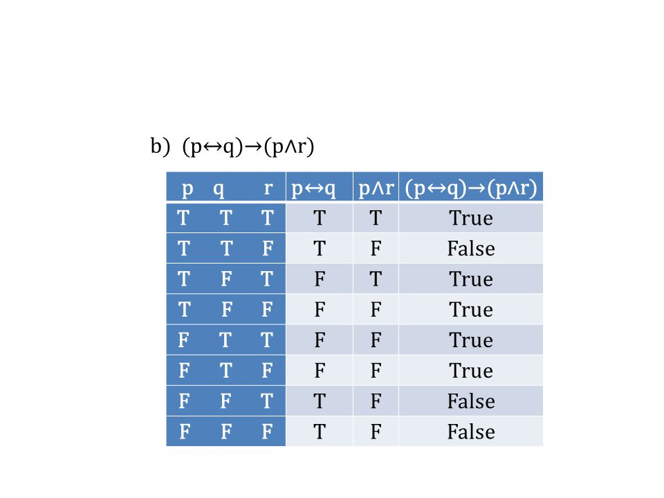 b) (p↔q)→(p∧r) p q r. p↔q. p∧r. (p↔q)→(p∧r) T T T. T. True. T T F.