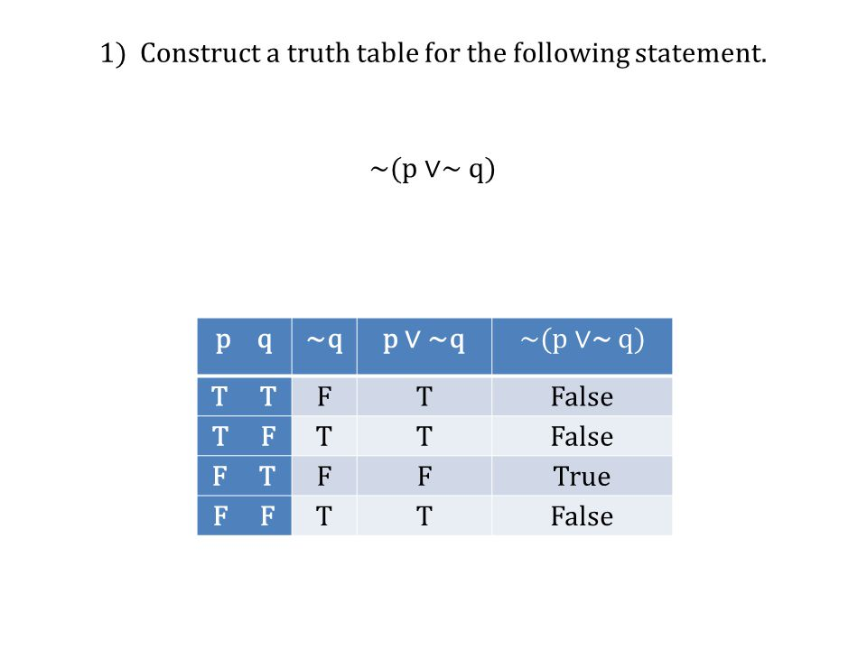 1) Construct a truth table for the following statement.
