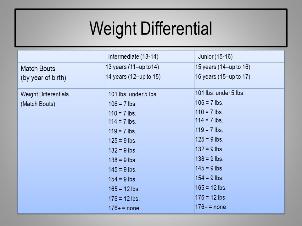 Weight Differential Match Bouts (by year of birth)