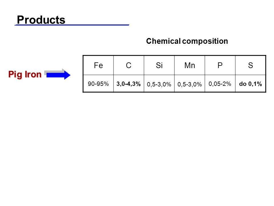 Products Pig Iron Chemical composition Fe C Si Mn P S 90-95% 3,0-4,3%