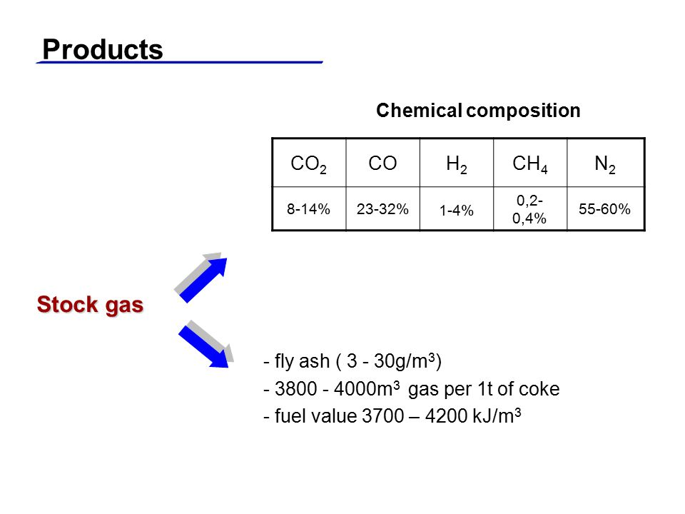 Products Stock gas Chemical composition CO2 CO H2 CH4 N2