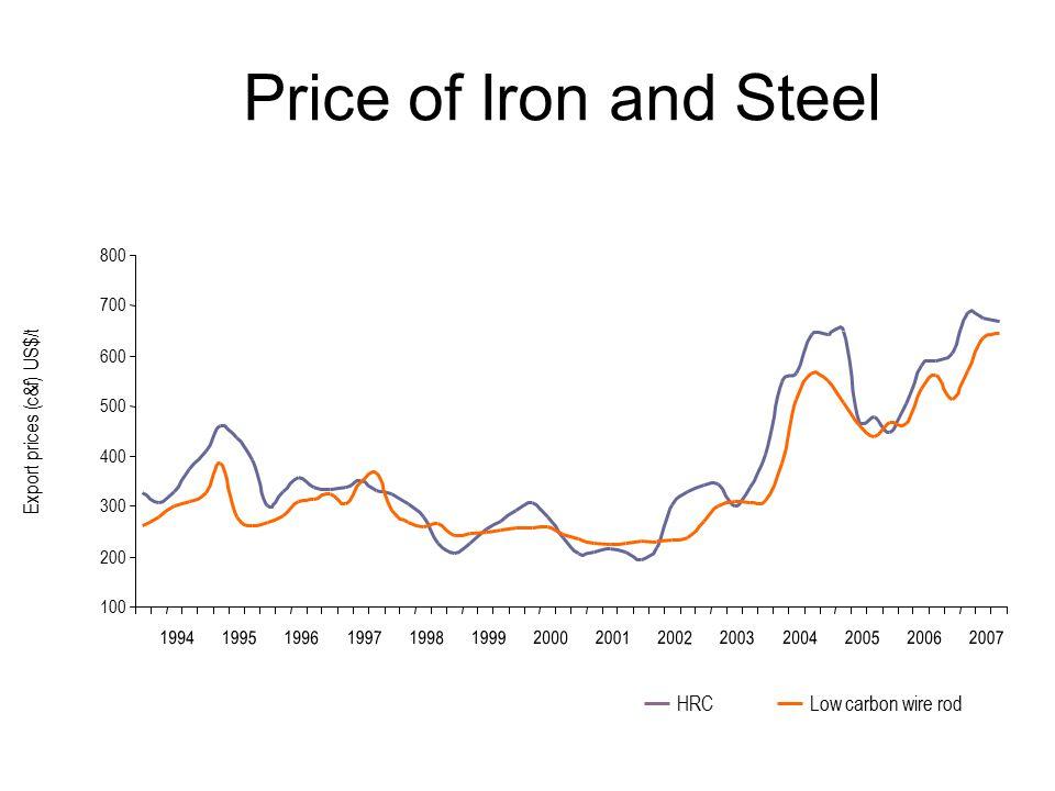 Export prices (c&f) US$/t