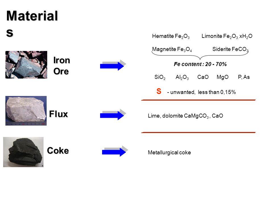 Materials Iron Ore Flux Coke S Hematite Fe2O3 Limonite Fe2O3. xH2O