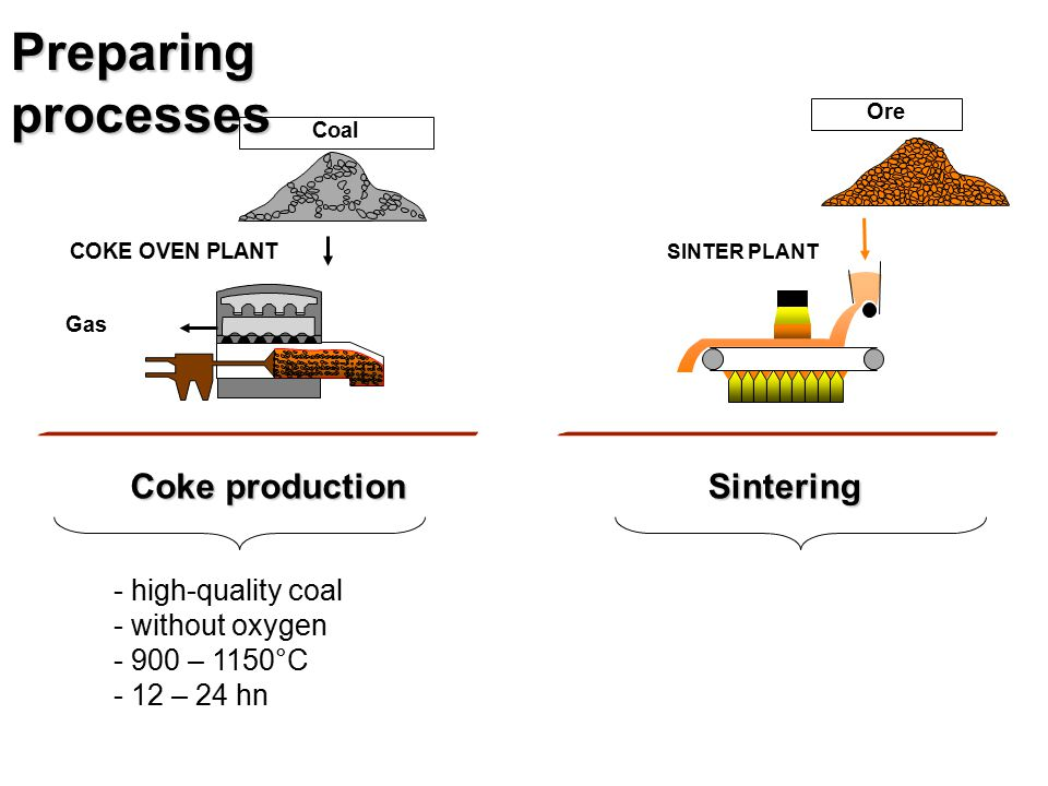 Preparing processes Coke production Sintering high-quality coal