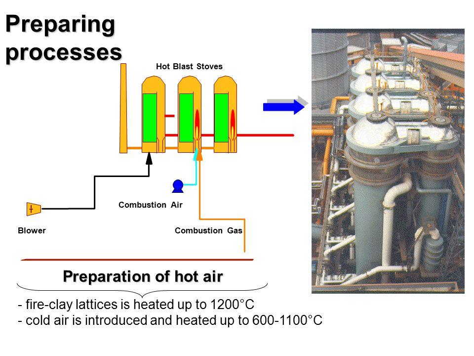 Preparing processes Preparation of hot air