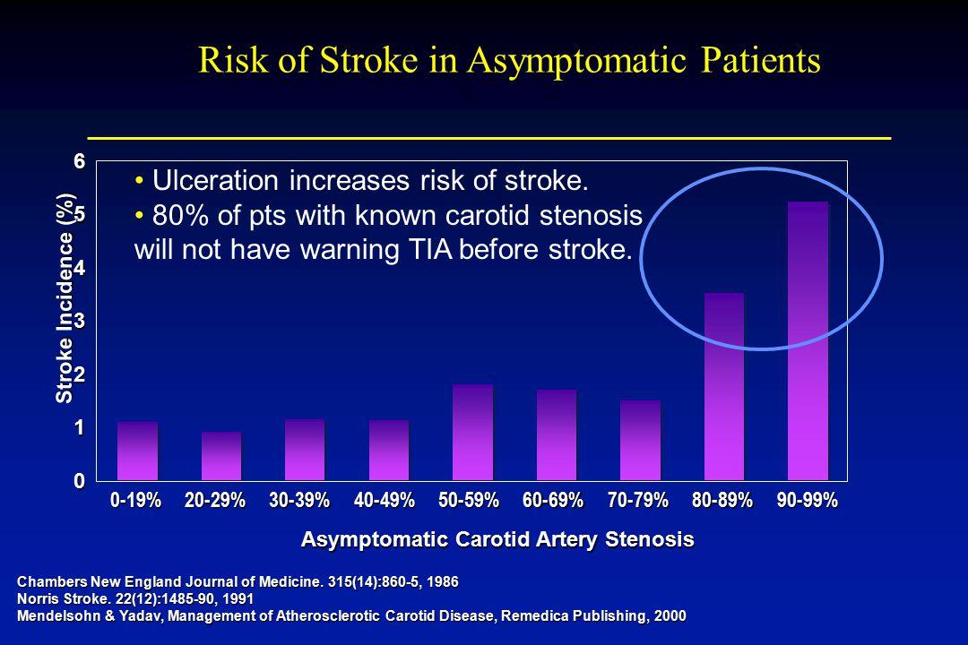 Risk of Stroke in Asymptomatic Patients