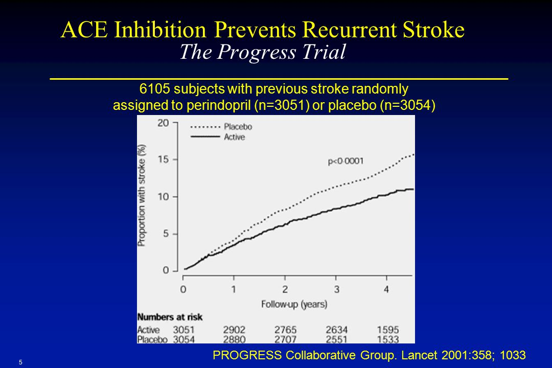 ACE Inhibition Prevents Recurrent Stroke The Progress Trial