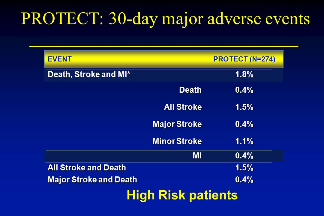 PROTECT: 30-day major adverse events