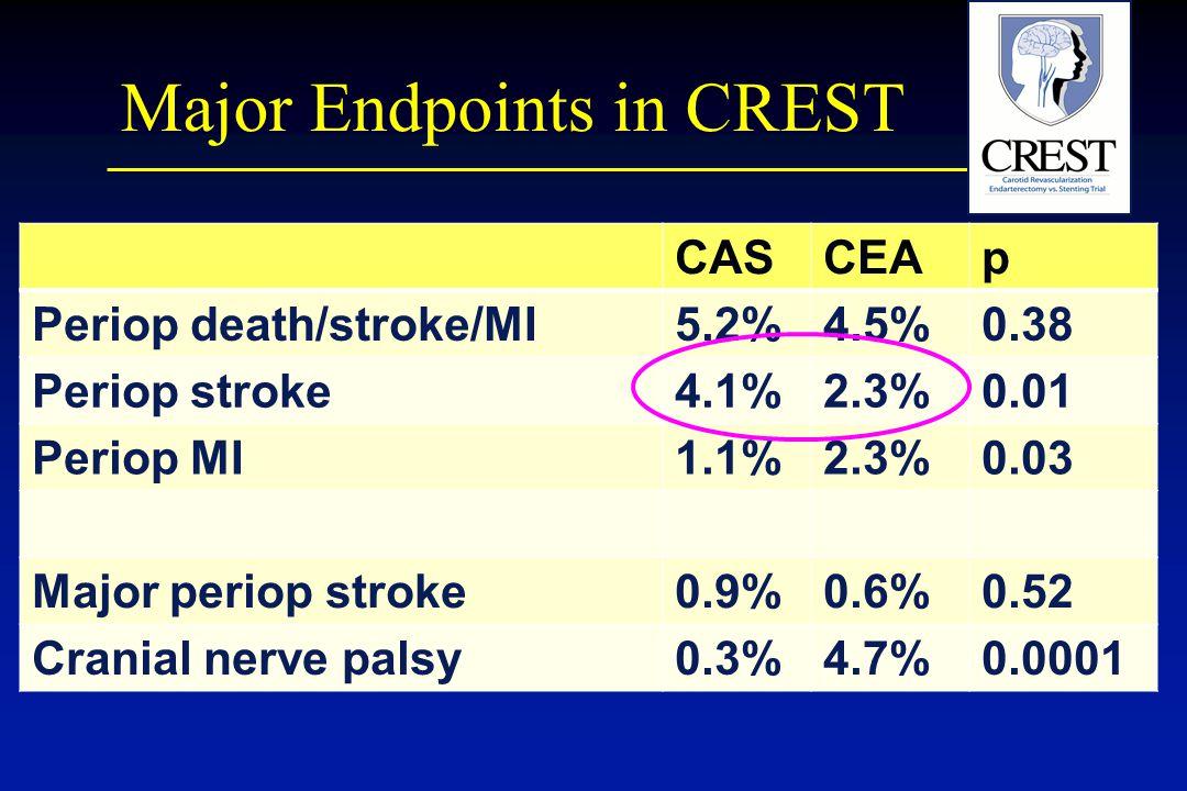 Major Endpoints in CREST