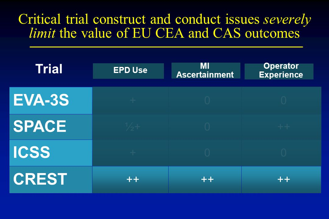 Critical trial construct and conduct issues severely limit the value of EU CEA and CAS outcomes
