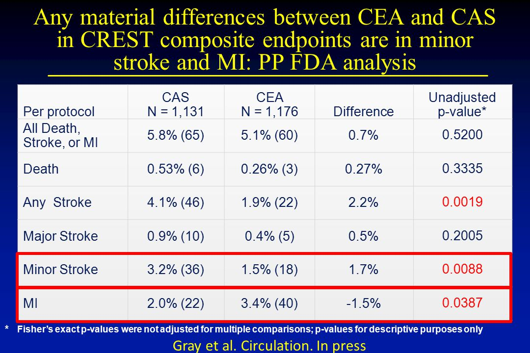Any material differences between CEA and CAS in CREST composite endpoints are in minor stroke and MI: PP FDA analysis
