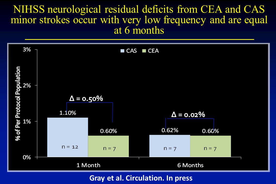 NIHSS neurological residual deficits from CEA and CAS minor strokes occur with very low frequency and are equal at 6 months