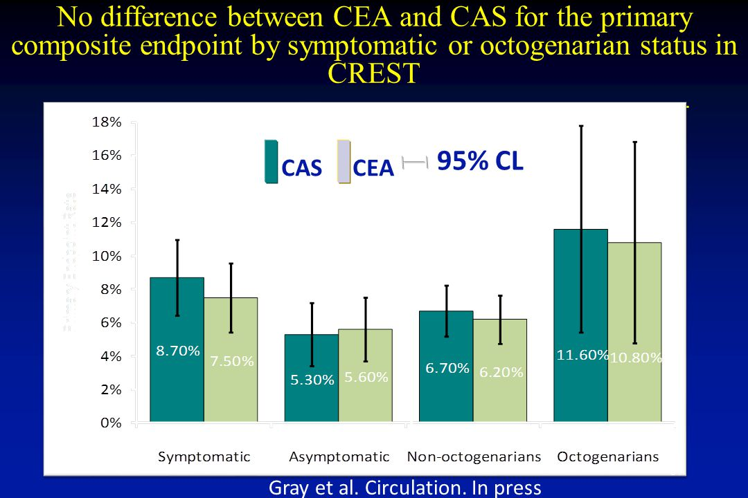 No difference between CEA and CAS for the primary composite endpoint by symptomatic or octogenarian status in CREST