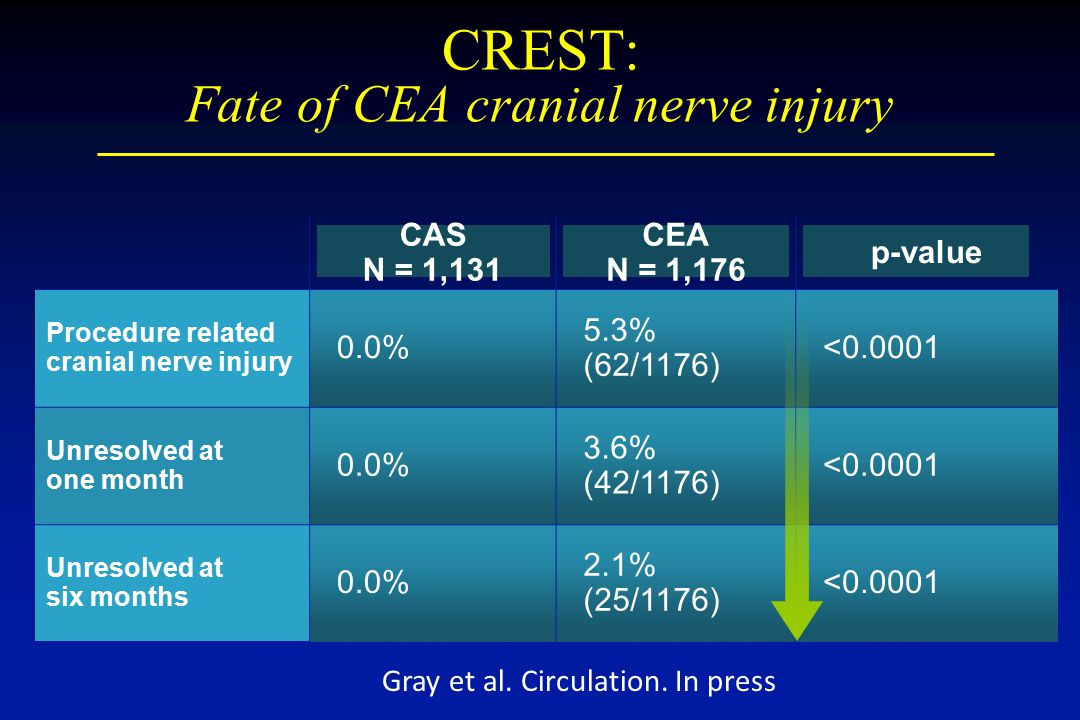 CREST: Fate of CEA cranial nerve injury