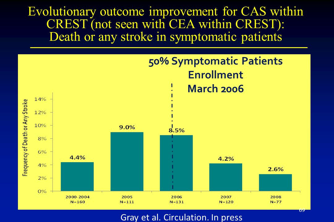 50% Symptomatic Patients Enrollment