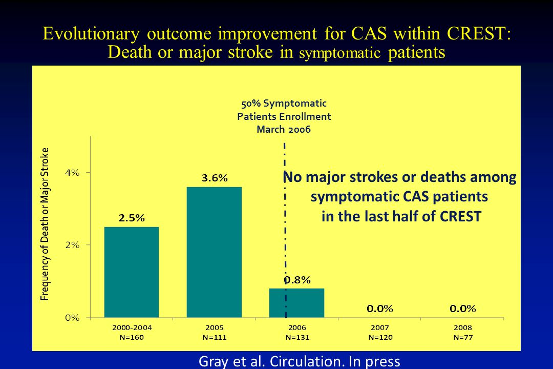 Evolutionary outcome improvement for CAS within CREST: Death or major stroke in symptomatic patients