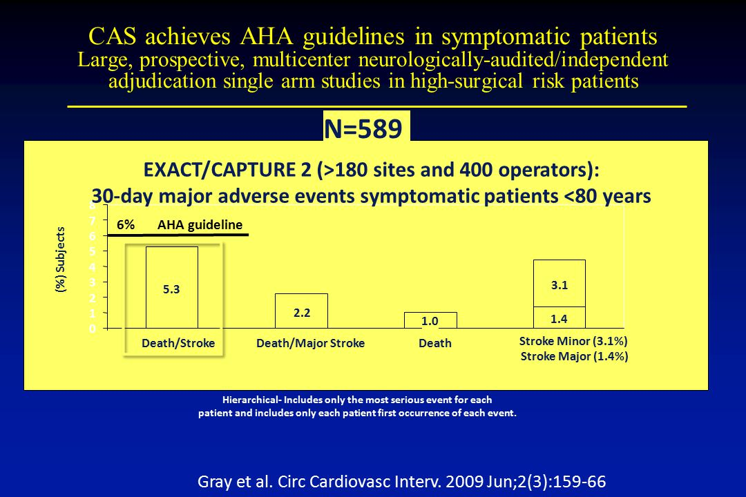CAS achieves AHA guidelines in symptomatic patients Large, prospective, multicenter neurologically-audited/independent adjudication single arm studies in high-surgical risk patients