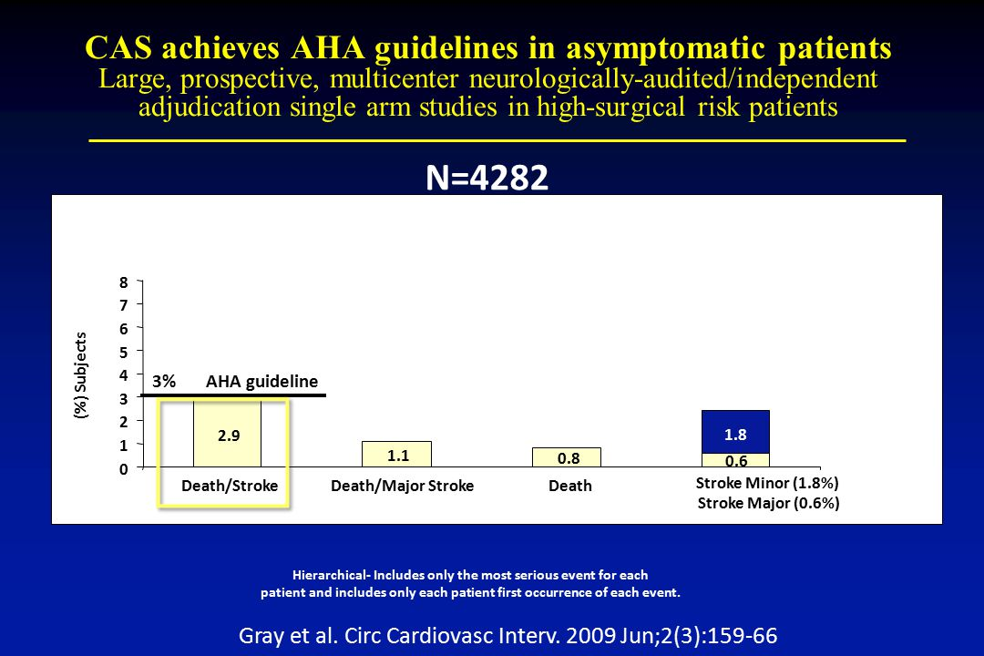 CAS achieves AHA guidelines in asymptomatic patients Large, prospective, multicenter neurologically-audited/independent adjudication single arm studies in high-surgical risk patients