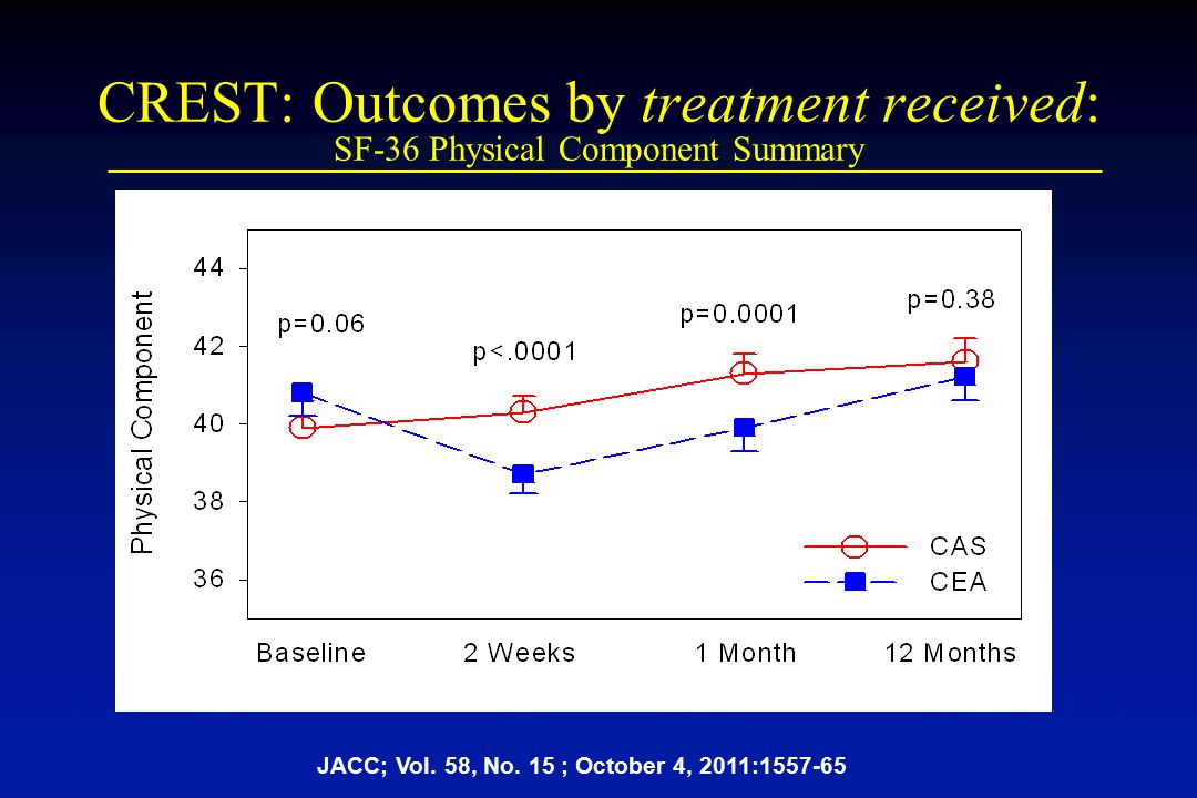 CREST: Outcomes by treatment received: SF-36 Physical Component Summary